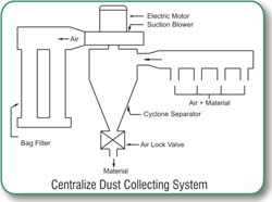 Centralize Dust Collector - Diagram